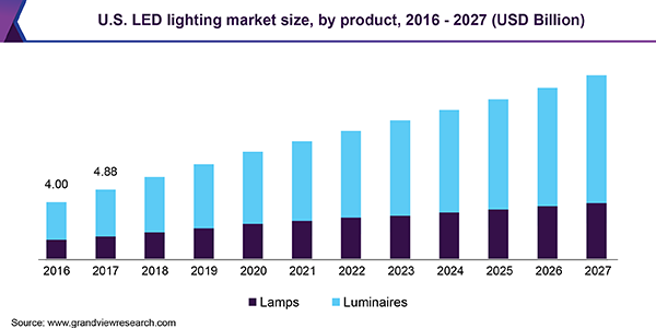 LED Lighting Market Size, Share & Trends Analysis Report